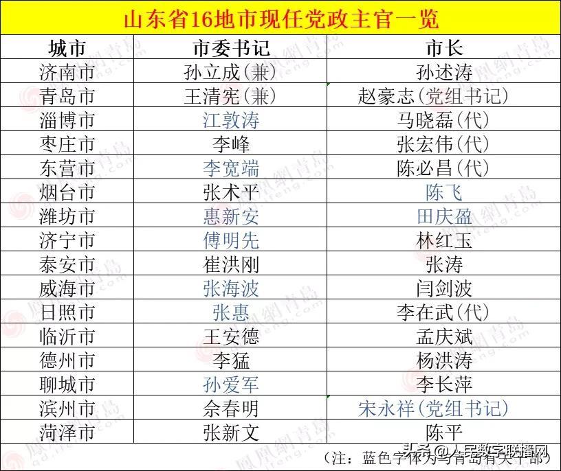 9人从青岛走出,山东16地市党政主官补齐!